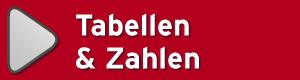 Heimspiel-online - KL B2 ST - Tabelle / Statistiken